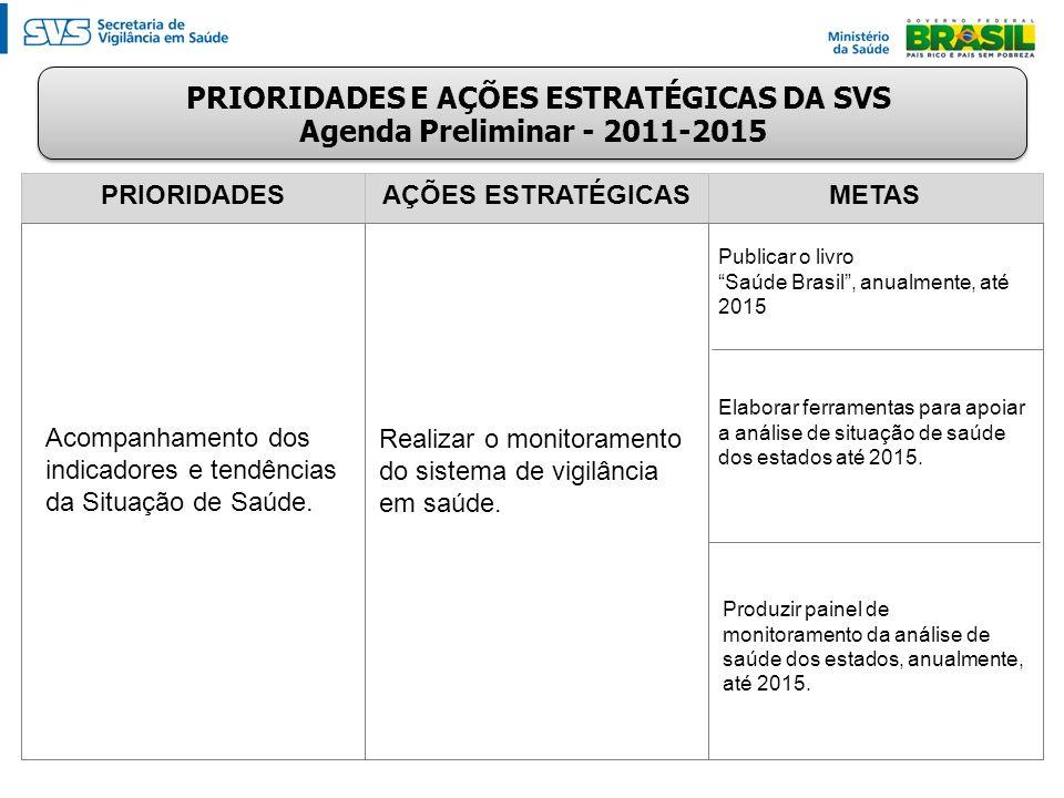 PRIORIDADESAÇÕES ESTRATÉGICASMETAS Acompanhamento dos indicadores e tendências da Situação de Saúde. Publicar o livro Saúde Brasil, anualmente, até 20