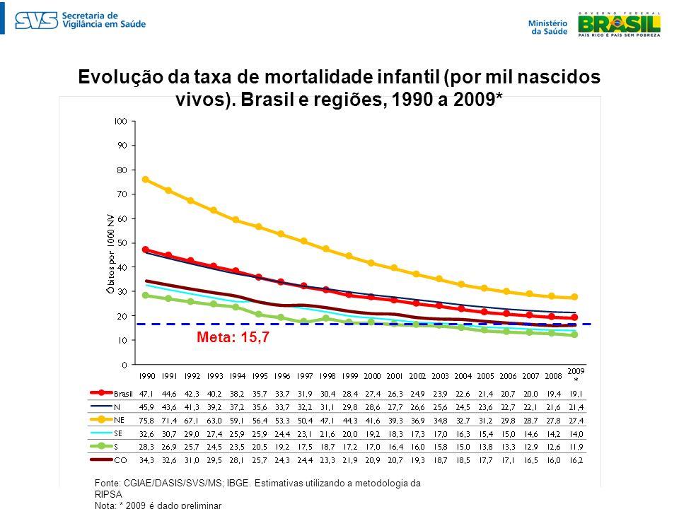 Evolução da taxa de mortalidade infantil (por mil nascidos vivos). Brasil e regiões, 1990 a 2009* Fonte: CGIAE/DASIS/SVS/MS; IBGE. Estimativas utiliza
