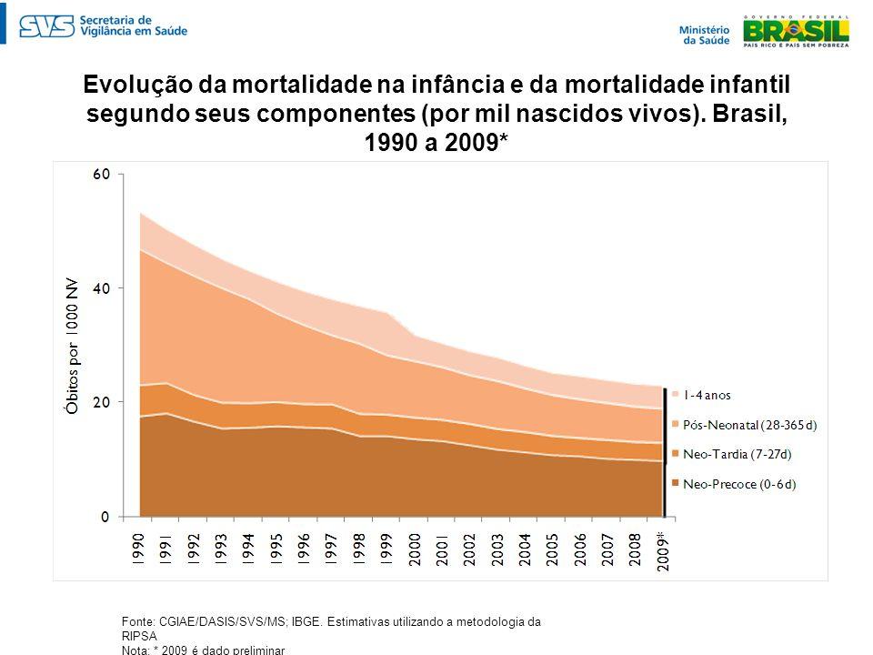 Evolução da mortalidade na infância e da mortalidade infantil segundo seus componentes (por mil nascidos vivos). Brasil, 1990 a 2009* Fonte: CGIAE/DAS