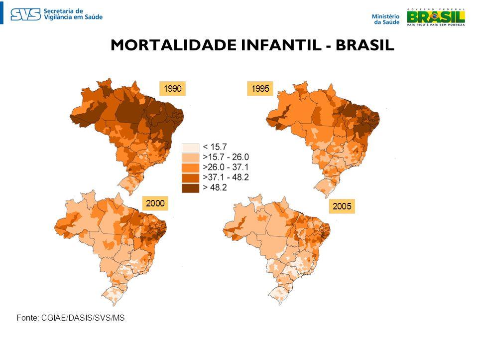 MORTALIDADE INFANTIL - BRASIL Fonte: CGIAE/DASIS/SVS/MS