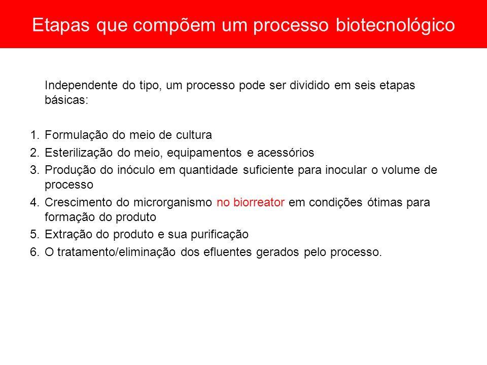 Etapas que compõem um processo biotecnológico Independente do tipo, um processo pode ser dividido em seis etapas básicas: 1.Formulação do meio de cult