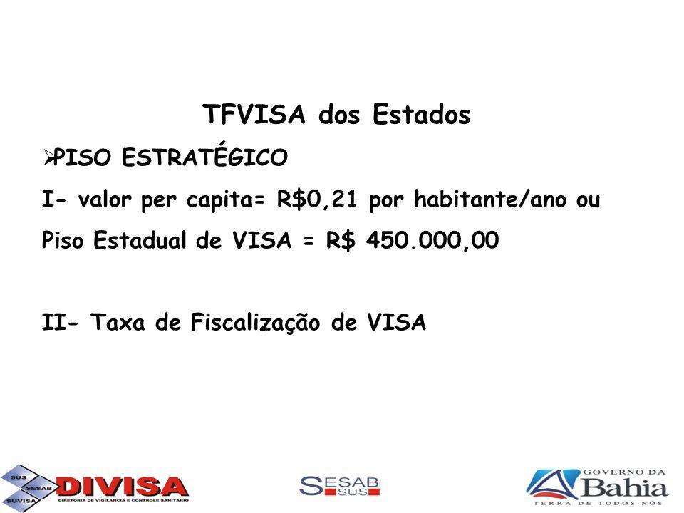 TFVISA dos Estados PISO ESTRATÉGICO I- valor per capita= R$0,21 por habitante/ano ou Piso Estadual de VISA = R$ 450.000,00 II- Taxa de Fiscalização de