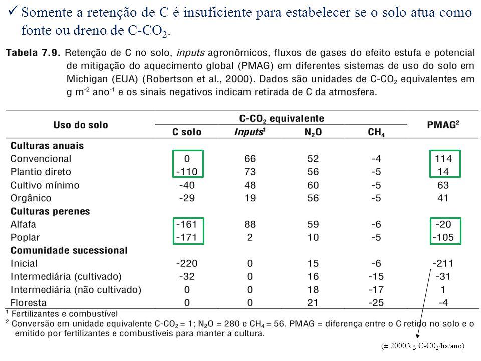 Somente a retenção de C é insuficiente para estabelecer se o solo atua como fonte ou dreno de C-CO 2. (± 2000 kg C-C0 2 /ha/ano)