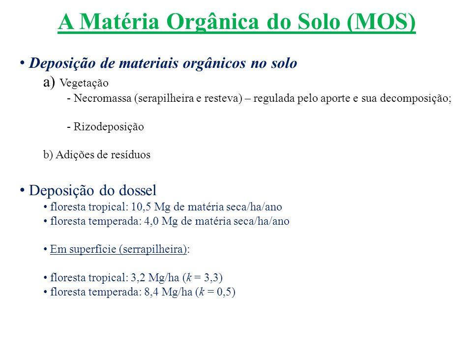 A Matéria Orgânica do Solo (MOS) Deposição de materiais orgânicos no solo a) Vegetação - Necromassa (serapilheira e resteva) – regulada pelo aporte e