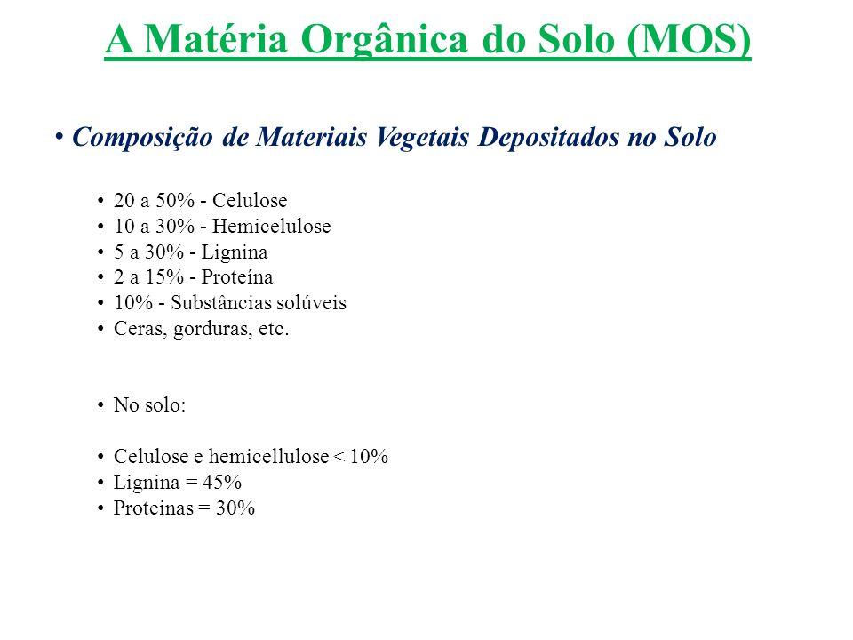 A Matéria Orgânica do Solo (MOS) Composição de Materiais Vegetais Depositados no Solo 20 a 50% - Celulose 10 a 30% - Hemicelulose 5 a 30% - Lignina 2
