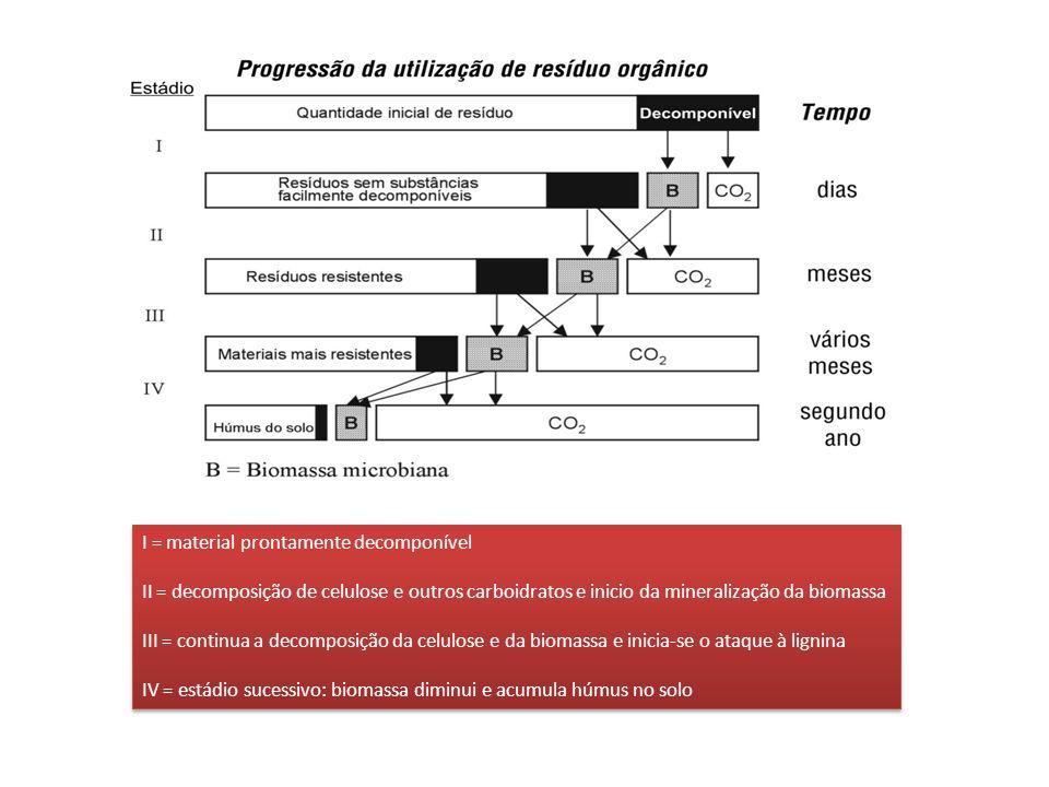 I = material prontamente decomponível II = decomposição de celulose e outros carboidratos e inicio da mineralização da biomassa III = continua a decom