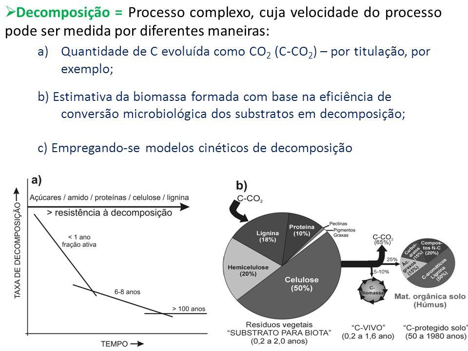 Decomposição = Processo complexo, cuja velocidade do processo pode ser medida por diferentes maneiras: a)Quantidade de C evoluída como CO 2 (C-CO 2 )