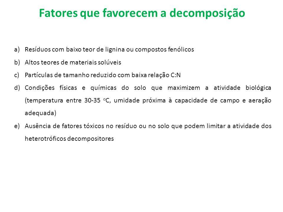 Fatores que favorecem a decomposição a)Resíduos com baixo teor de lignina ou compostos fenólicos b)Altos teores de materiais solúveis c)Partículas de