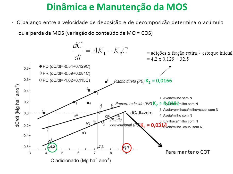 Dinâmica e Manutenção da MOS K 2 = 0,0166 K 2 = 0,0181 K 2 = 0,0314 Para manter o COT - O balanço entre a velocidade de deposição e de decomposição de