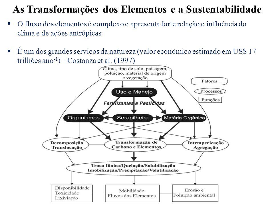 As Transformações dos Elementos e a Sustentabilidade O fluxo dos elementos é complexo e apresenta forte relação e influência do clima e de ações antró