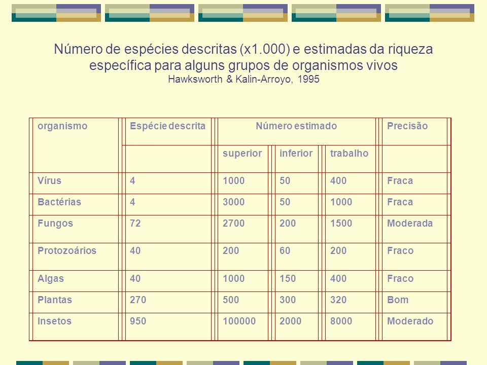 Número de espécies descritas (x1.000) e estimadas da riqueza específica para alguns grupos de organismos vivos Hawksworth & Kalin-Arroyo, 1995 organis