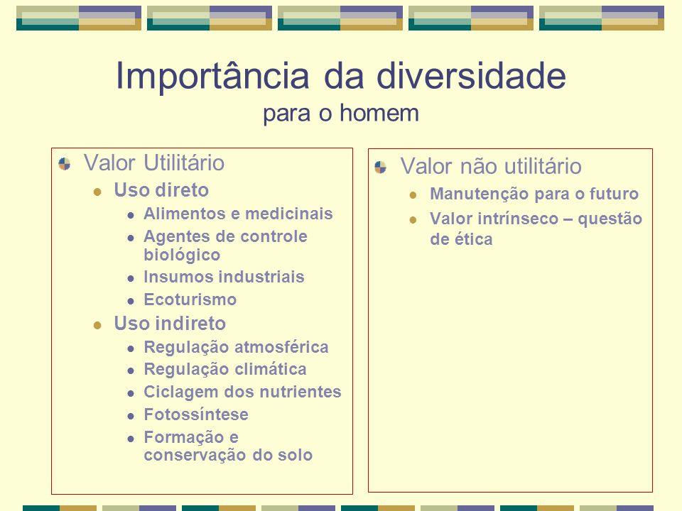 Importância da diversidade para o homem Valor Utilitário Uso direto Alimentos e medicinais Agentes de controle biológico Insumos industriais Ecoturism