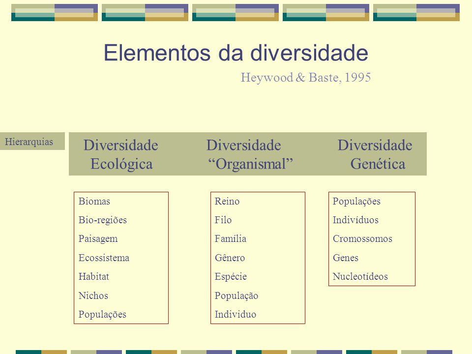 Elementos da diversidade Diversidade Diversidade Diversidade Ecológica Organismal Genética Biomas Bio-regiões Paisagem Ecossistema Habitat Nichos Populações Indivíduos Cromossomos Genes Nucleotídeos Reino Filo Família Gênero Espécie População Individuo Heywood & Baste, 1995 Hierarquias