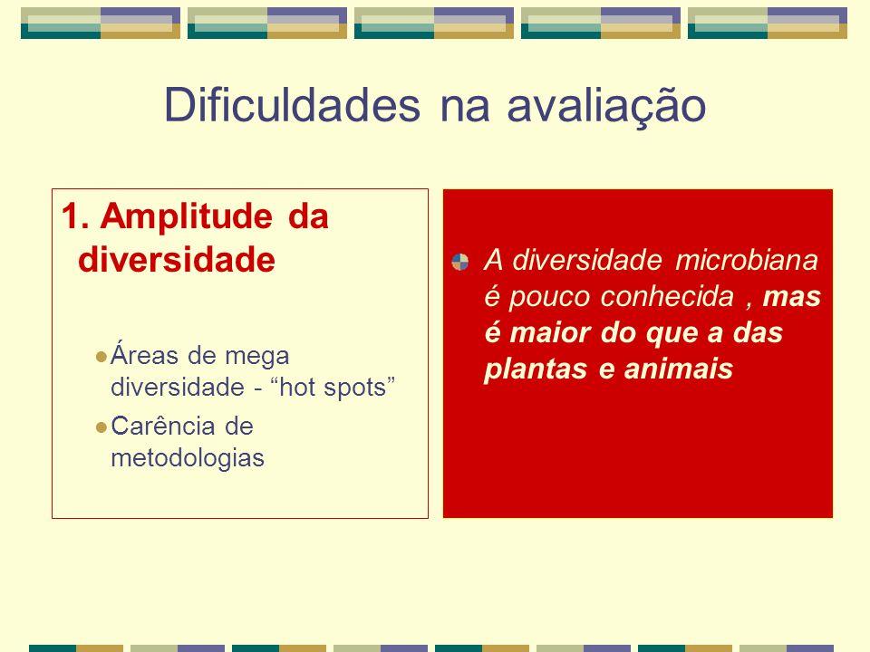 Dificuldades na avaliação 1. Amplitude da diversidade Áreas de mega diversidade - hot spots Carência de metodologias A diversidade microbiana é pouco