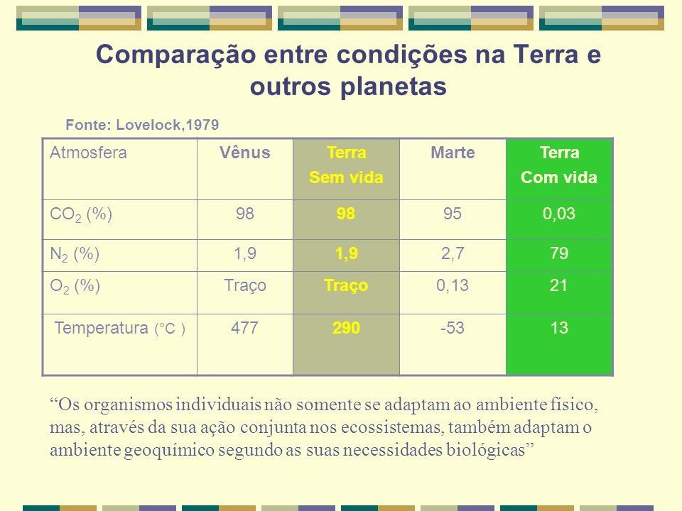 Comparação entre condições na Terra e outros planetas AtmosferaVênusTerra Sem vida MarteTerra Com vida CO 2 (%)98 950,03 N 2 (%)1,9 2,779 O 2 (%)Traço