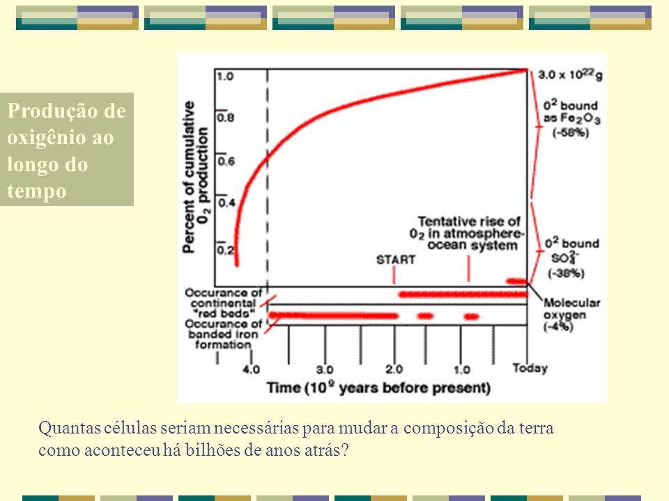 Produção de oxigênio ao longo do tempo Quantas células seriam necessárias para mudar a composição da terra como aconteceu há bilhões de anos atrás?