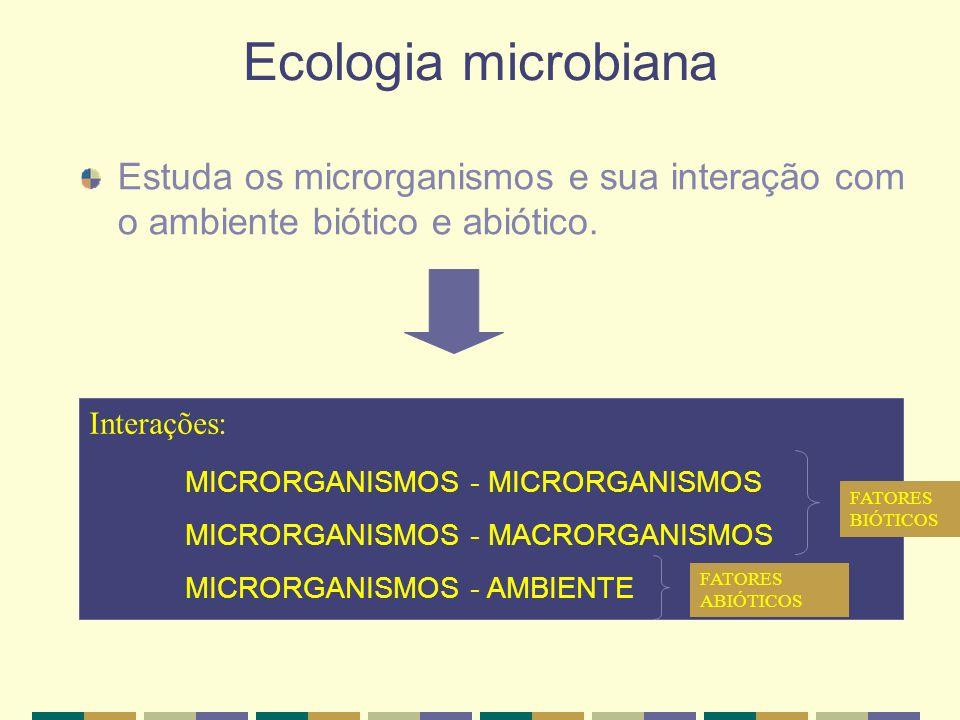 Ecologia microbiana Estuda os microrganismos e sua interação com o ambiente biótico e abiótico. Interações: MICRORGANISMOS - MICRORGANISMOS MICRORGANI