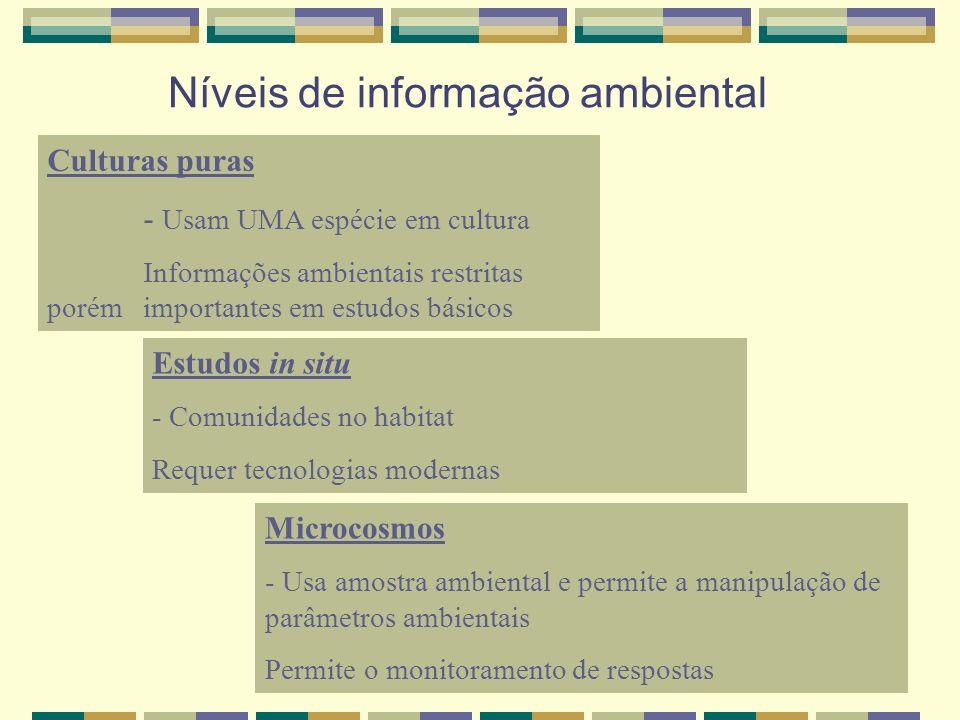 Níveis de informação ambiental Culturas puras - Usam UMA espécie em cultura Informações ambientais restritas porém importantes em estudos básicos Micr