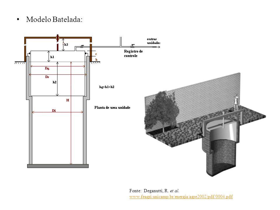 Modelo Batelada: Fonte: Deganutti, R. et al. www.feagri.unicamp.br/energia/agre2002/pdf/0004.pdf