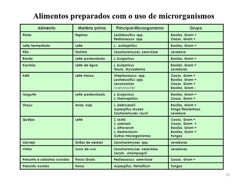 Alimentos preparados com o uso de microrganismos AlimentoMatéria primaPrincipal MicrorganismoGrupo PiclesPepinos Lactobacillus spp. Pediococcus spp. B