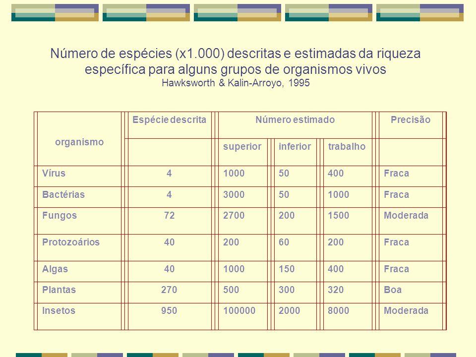 Número de espécies (x1.000) descritas e estimadas da riqueza específica para alguns grupos de organismos vivos Hawksworth & Kalin-Arroyo, 1995 organis