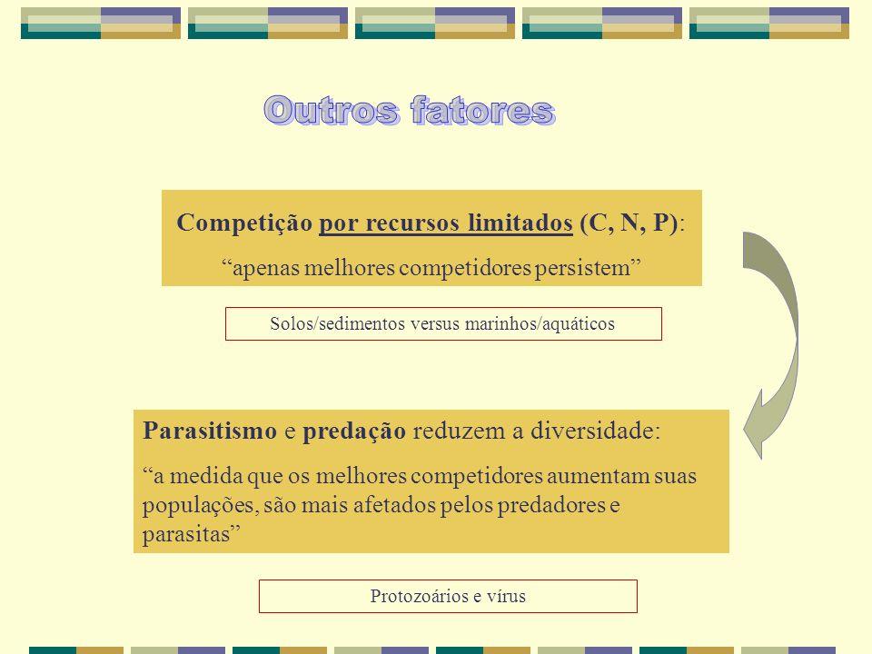 Competição por recursos limitados (C, N, P): apenas melhores competidores persistem Solos/sedimentos versus marinhos/aquáticos Parasitismo e predação