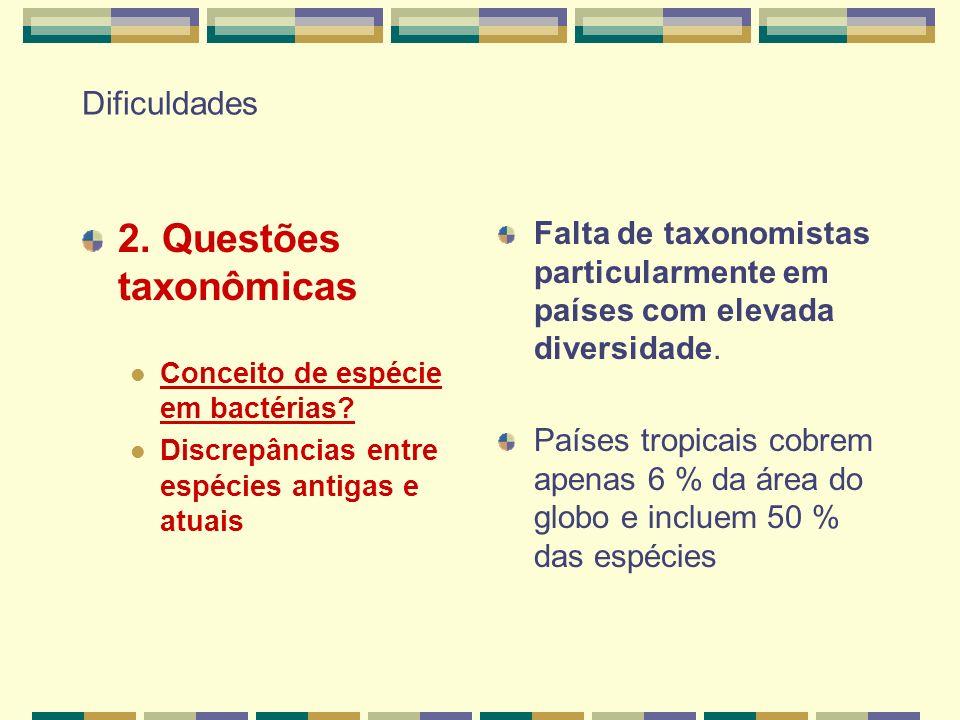 Dificuldades 2. Questões taxonômicas Conceito de espécie em bactérias? Discrepâncias entre espécies antigas e atuais Falta de taxonomistas particularm