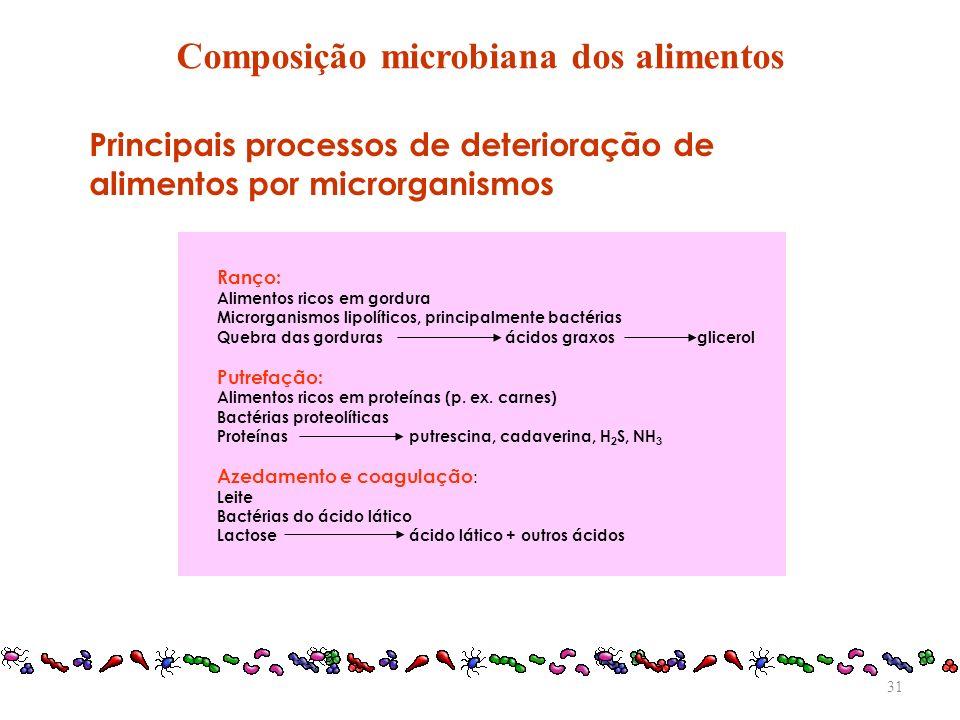 Principais processos de deterioração de alimentos por microrganismos Ranço: Alimentos ricos em gordura Microrganismos lipolíticos, principalmente bact