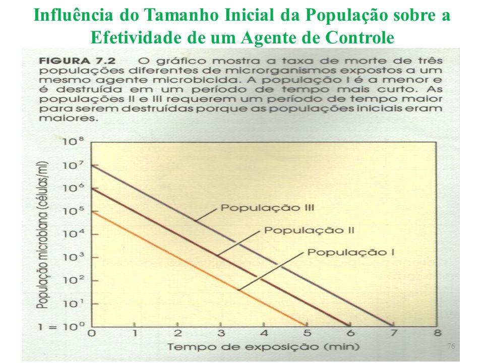 Influência do Tamanho Inicial da População sobre a Efetividade de um Agente de Controle 76