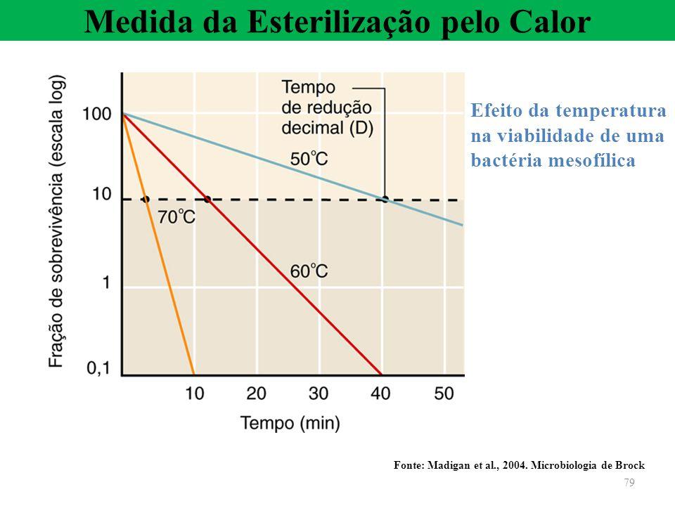 Efeito da temperatura na viabilidade de uma bactéria mesofílica Fonte: Madigan et al., 2004. Microbiologia de Brock Medida da Esterilização pelo Calor