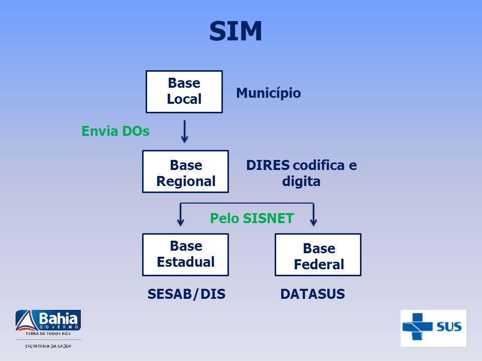 SIM Base Local Base Regional Base Estadual Município DIRES codifica e digita SESAB/DIS Base Federal DATASUS Envia DOs Pelo SISNET