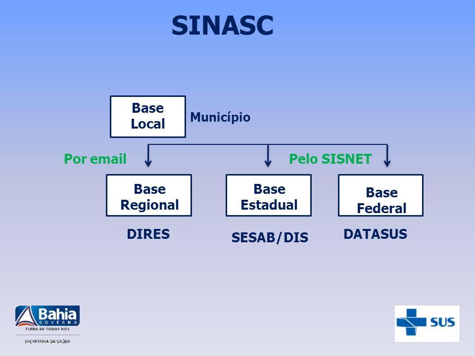 SINASC Base Local Base Regional Base Estadual Município DIRES SESAB/DIS Base Federal DATASUS Pelo SISNETPor email
