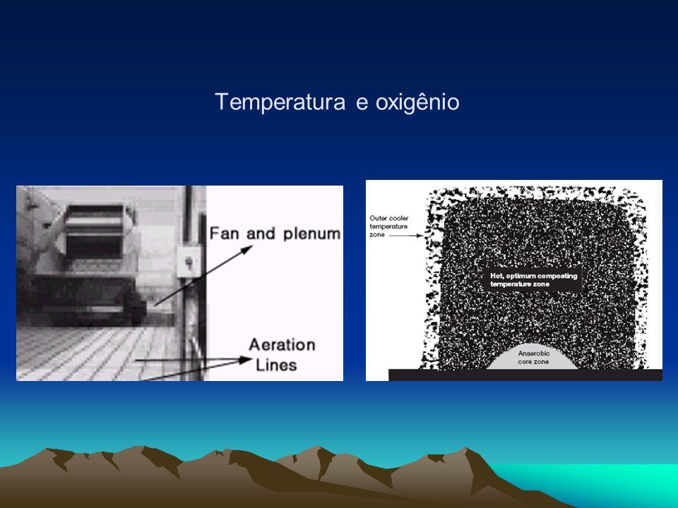 Temperatura e oxigênio