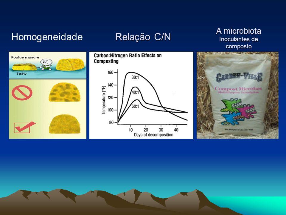 Homogeneidade Relação C/N A microbiota Inoculantes de composto