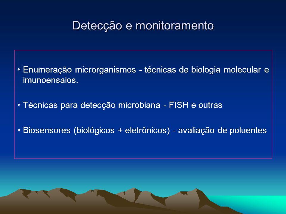 Detecção e monitoramento Enumeração microrganismos - técnicas de biologia molecular e imunoensaios. Técnicas para detecção microbiana - FISH e outras