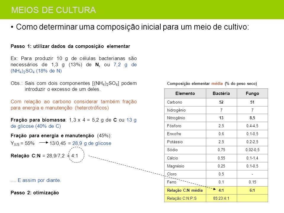 Como determinar uma composição inicial para um meio de cultivo: Composição elementar média (% do peso seco) ElementoBactériaFungo Carbono5251 hidrogên