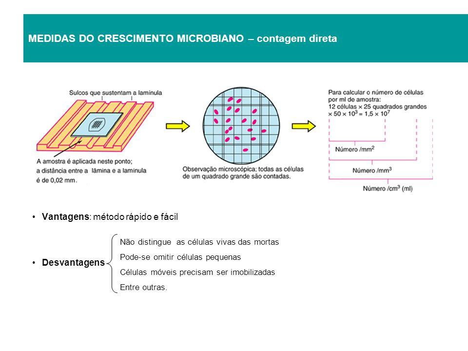 MEDIDAS DO CRESCIMENTO MICROBIANO – contagem direta Vantagens: método rápido e fácil Desvantagens Não distingue as células vivas das mortas Pode-se om