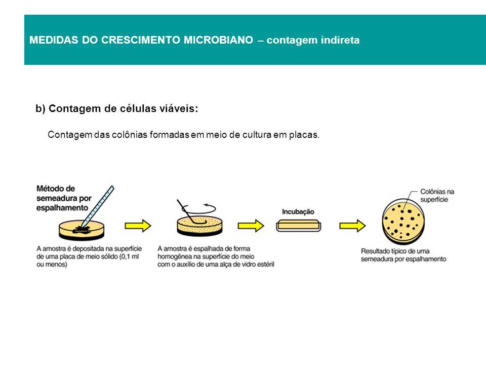 MEDIDAS DO CRESCIMENTO MICROBIANO – contagem indireta b) Contagem de células viáveis: Contagem das colônias formadas em meio de cultura em placas.