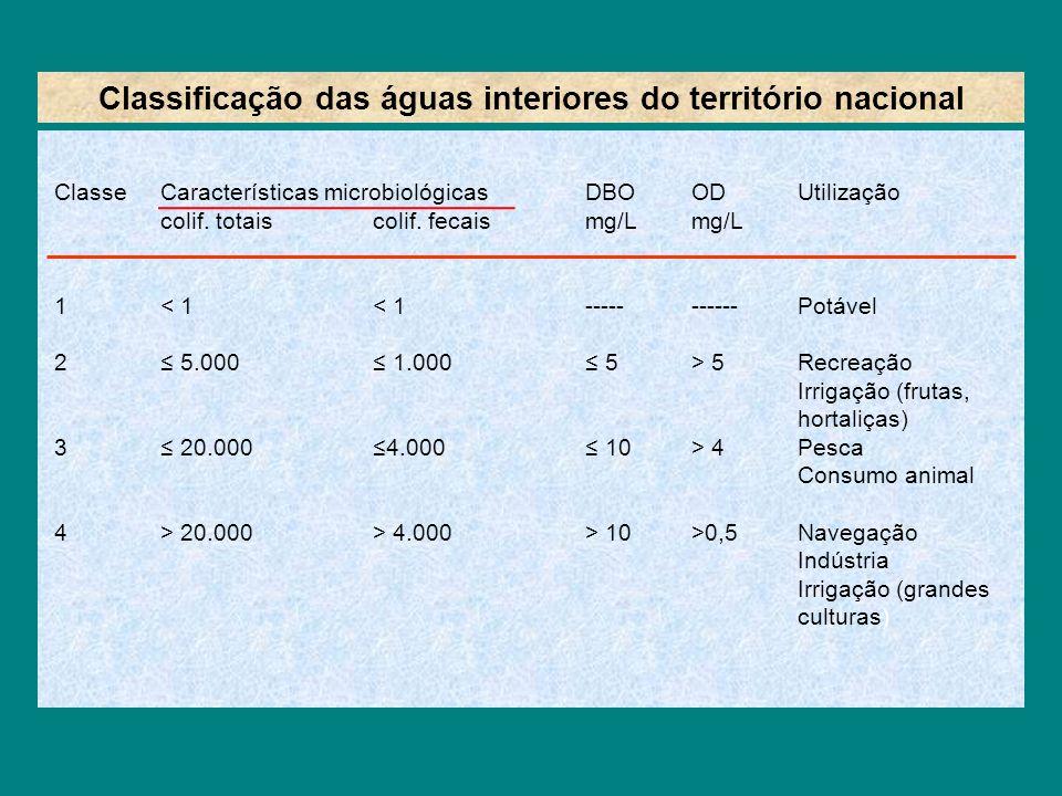 Classificação das águas interiores do território nacional ClasseCaracterísticas microbiológicasDBOODUtilização colif. totaiscolif. fecaismg/Lmg/L 1< 1