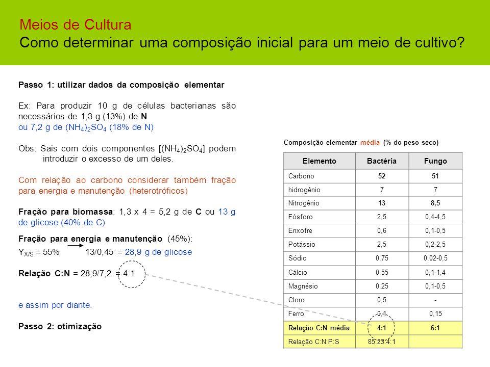 MEIOS DE CULTURA Composição elementar média (% do peso seco) ElementoBactériaFungo Carbono5251 hidrogênio77 Nitrogênio138,5 Fósforo2,50,4-4,5 Enxofre0
