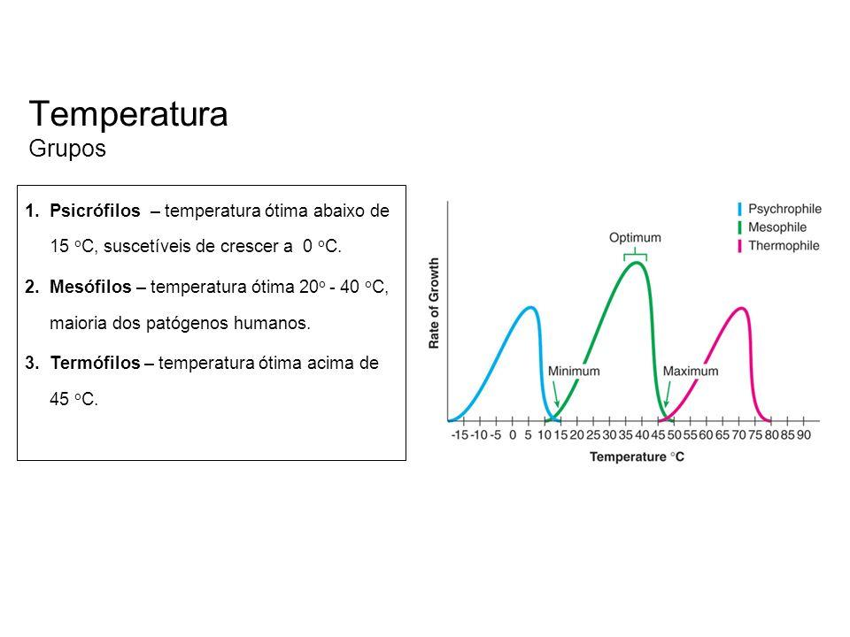 Temperatura Grupos 1.Psicrófilos – temperatura ótima abaixo de 15 o C, suscetíveis de crescer a 0 o C. 2.Mesófilos – temperatura ótima 20 o - 40 o C,