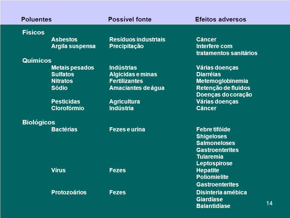Físicos AsbestosResíduos industriaisCâncer Argila suspensaPrecipitaçãoInterfere com tratamentos sanitários Químicos Metais pesadosIndústriasVárias doenças SulfatosAlgicidas e minasDiarréias NitratosFertilizantesMetemoglobinemia SódioAmaciantes de águaRetenção de fluidos Doenças do coração PesticidasAgriculturaVárias doenças ClorofórmioIndústriaCâncer Biológicos BactériasFezes e urinaFebre tifóide Shigeloses Salmoneloses Gastroenterites Tularemia Leptospirose VírusFezesHepatite Poliomielite Gastroenterites ProtozoáriosFezesDisinteria amébica Giardíase Balantidíase PoluentesPossível fonteEfeitos adversos 14