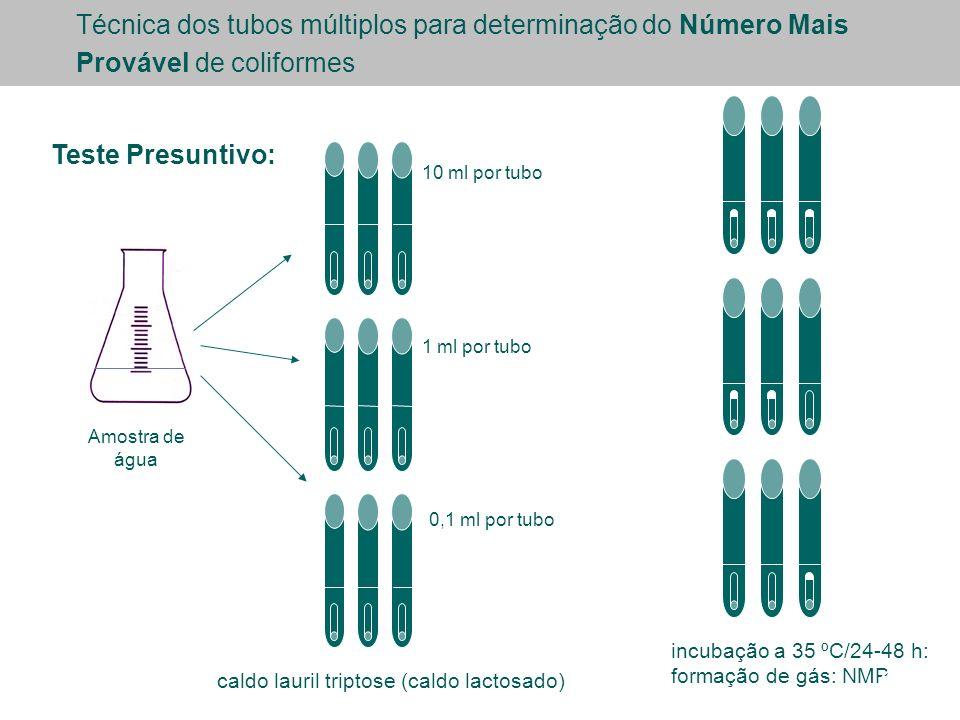 10 ml por tubo 0,1 ml por tubo 1 ml por tubo incubação a 35 ºC/24-48 h: formação de gás: NMP Amostra de água Técnica dos tubos múltiplos para determinação do Número Mais Provável de coliformes Teste Presuntivo: caldo lauril triptose (caldo lactosado) 24