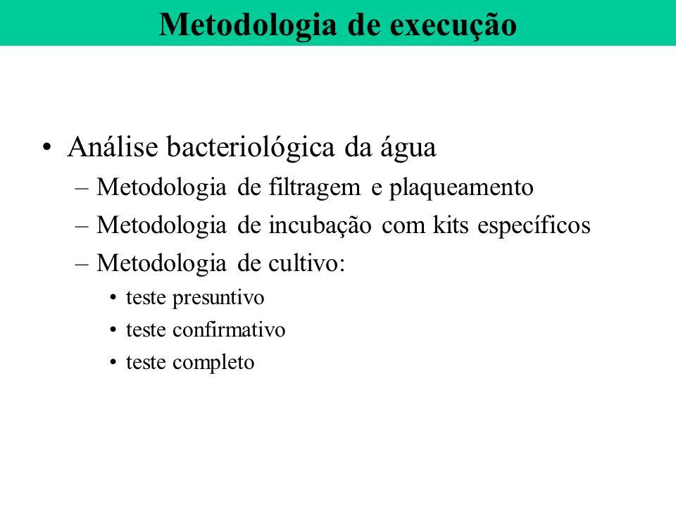 Análise bacteriológica da água –Metodologia de filtragem e plaqueamento –Metodologia de incubação com kits específicos –Metodologia de cultivo: teste