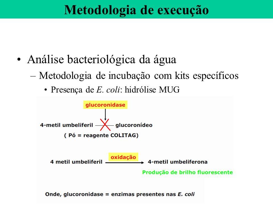 Análise bacteriológica da água –Metodologia de incubação com kits específicos Presença de E. coli: hidrólise MUG Metodologia de execução