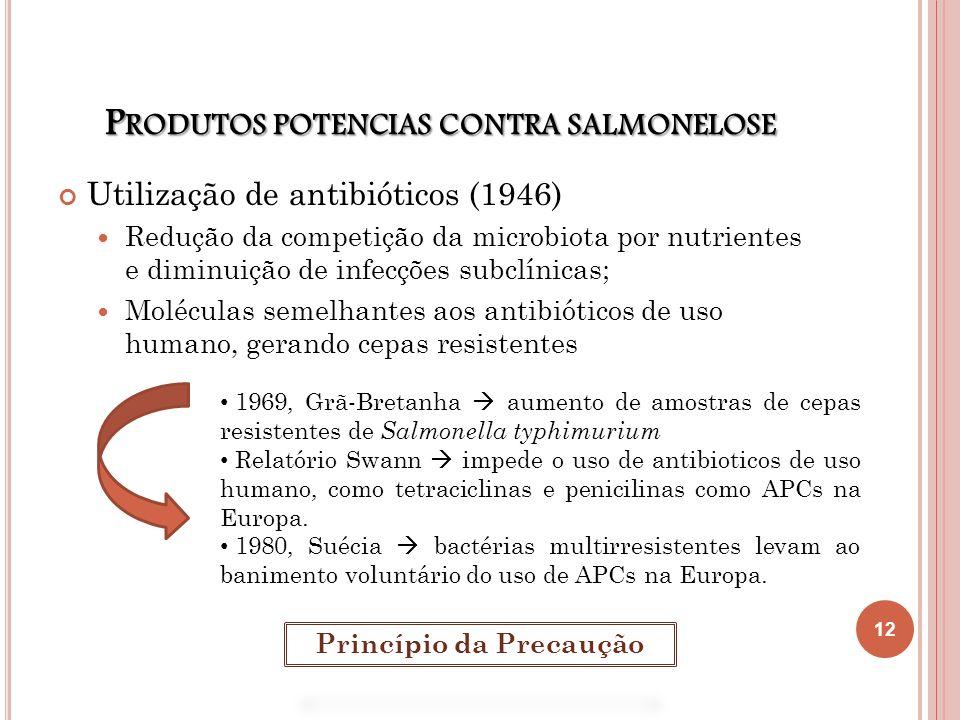 P RODUTOS POTENCIAS CONTRA SALMONELOSE Utilização de antibióticos (1946) Redução da competição da microbiota por nutrientes e diminuição de infecções