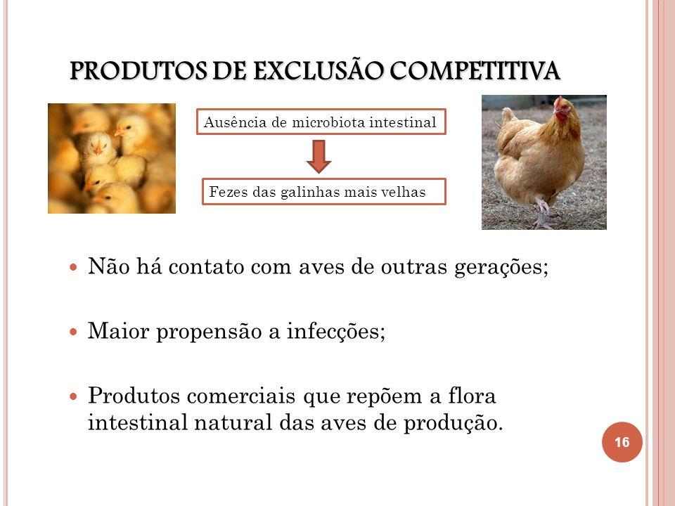 PRODUTOS DE EXCLUSÃO COMPETITIVA Não há contato com aves de outras gerações; Maior propensão a infecções; Produtos comerciais que repõem a flora intes