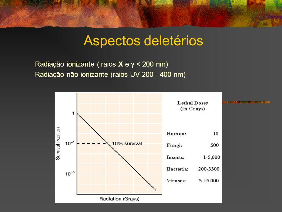 Aspectos deletérios Radiação ionizante ( raios X e γ < 200 nm) Radiação não ionizante (raios UV 200 - 400 nm)