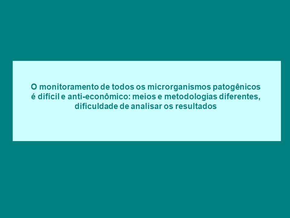 O monitoramento de todos os microrganismos patogênicos é difícil e anti-econômico: meios e metodologias diferentes, dificuldade de analisar os resulta