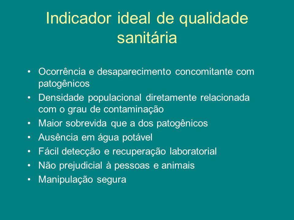 Indicador ideal de qualidade sanitária Ocorrência e desaparecimento concomitante com patogênicos Densidade populacional diretamente relacionada com o